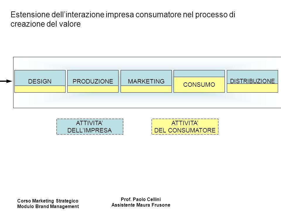Corso Marketing Strategico Modulo Brand Management Prof. Paolo Cellini Assistente Maura Frusone Estensione dell'interazione impresa consumatore nel pr