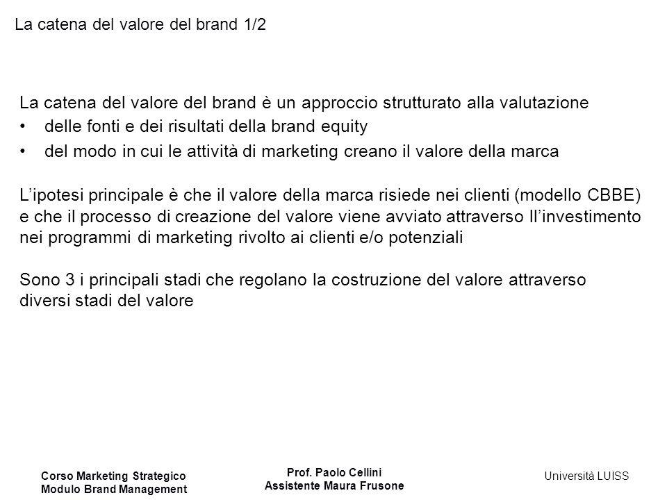 Corso Marketing Strategico Modulo Brand Management Prof. Paolo Cellini Assistente Maura Frusone Università LUISS La catena del valore del brand 1/2 La
