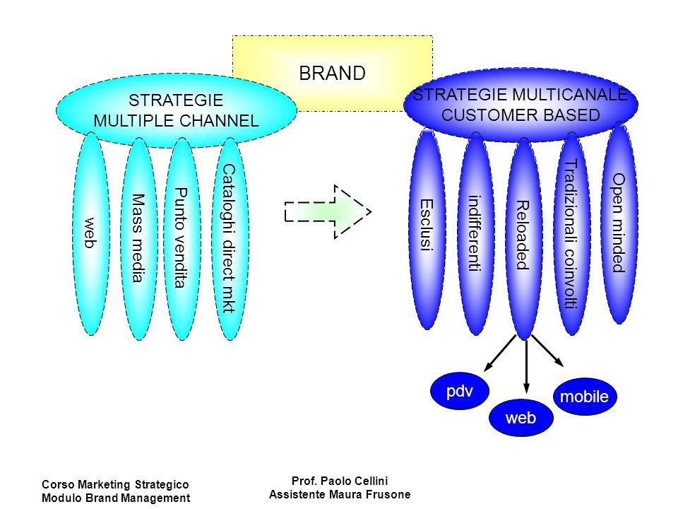 Corso Marketing Strategico Modulo Brand Management Prof. Paolo Cellini Assistente Maura Frusone BRAND STRATEGIE MULTIPLE CHANNEL STRATEGIE MULTICANALE