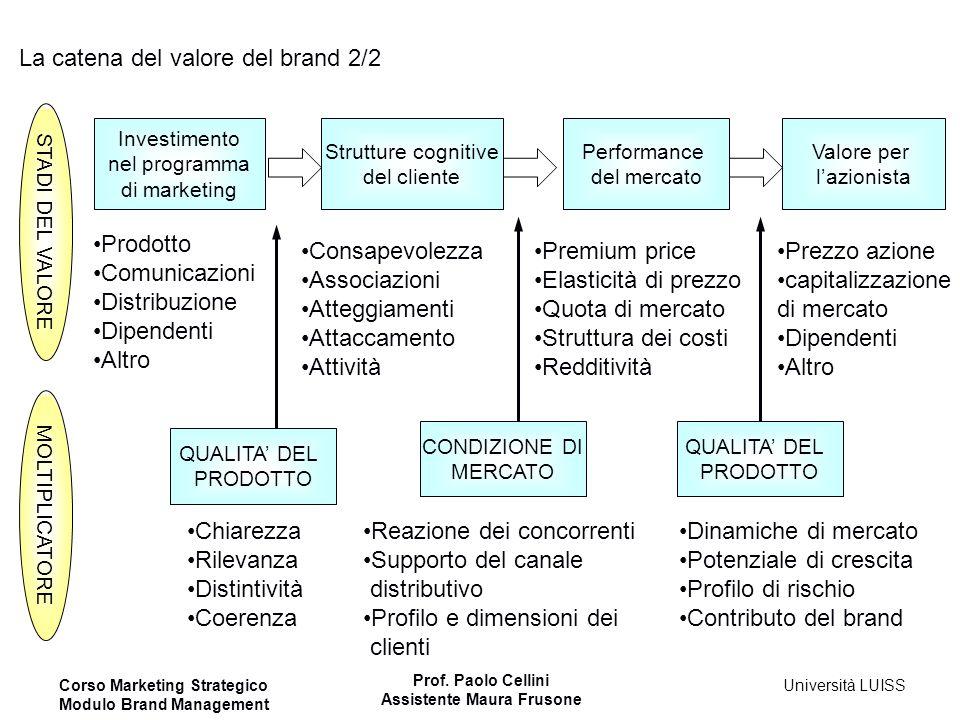 Corso Marketing Strategico Modulo Brand Management Prof. Paolo Cellini Assistente Maura Frusone Università LUISS La catena del valore del brand 2/2 In