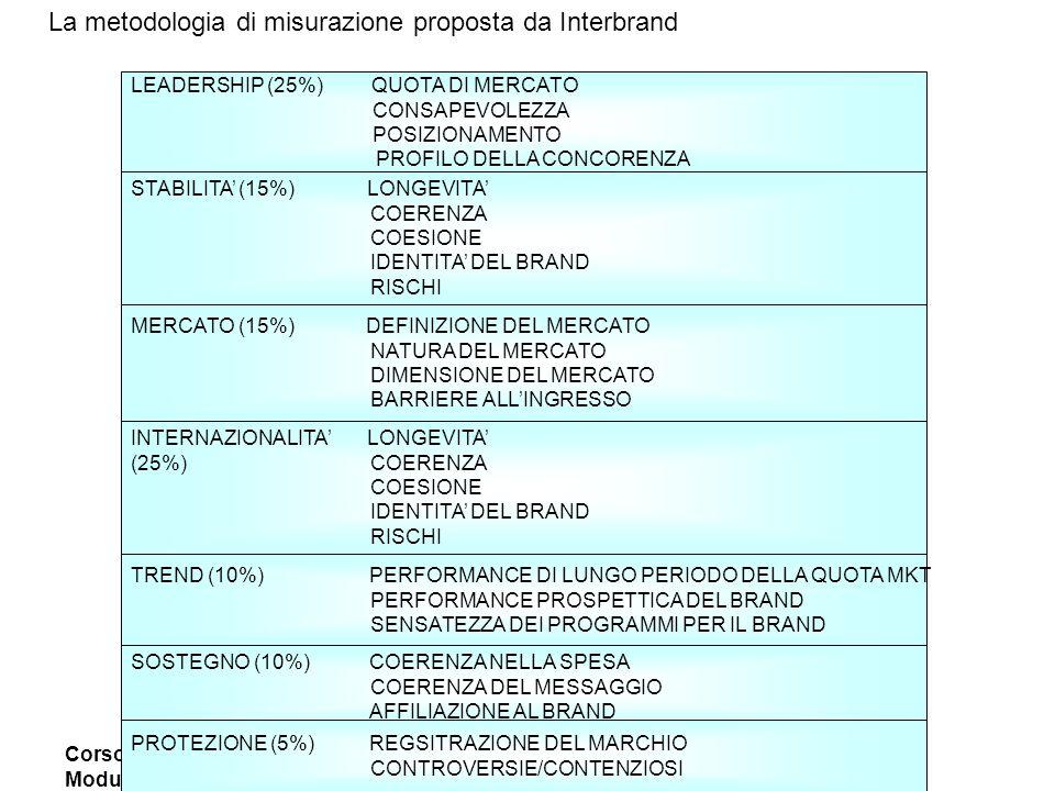 Corso Marketing Strategico Modulo Brand Management Prof. Paolo Cellini Assistente Maura Frusone La metodologia di misurazione proposta da Interbrand L