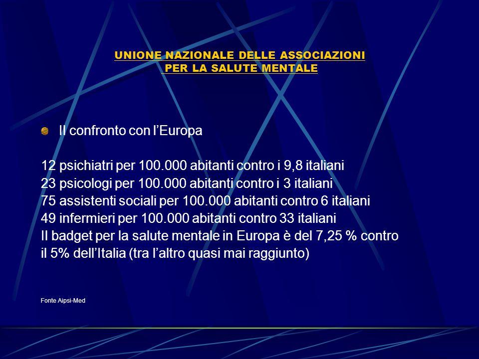 UNIONE NAZIONALE DELLE ASSOCIAZIONI PER LA SALUTE MENTALE Il confronto con l'Europa 12 psichiatri per 100.000 abitanti contro i 9,8 italiani 23 psicol