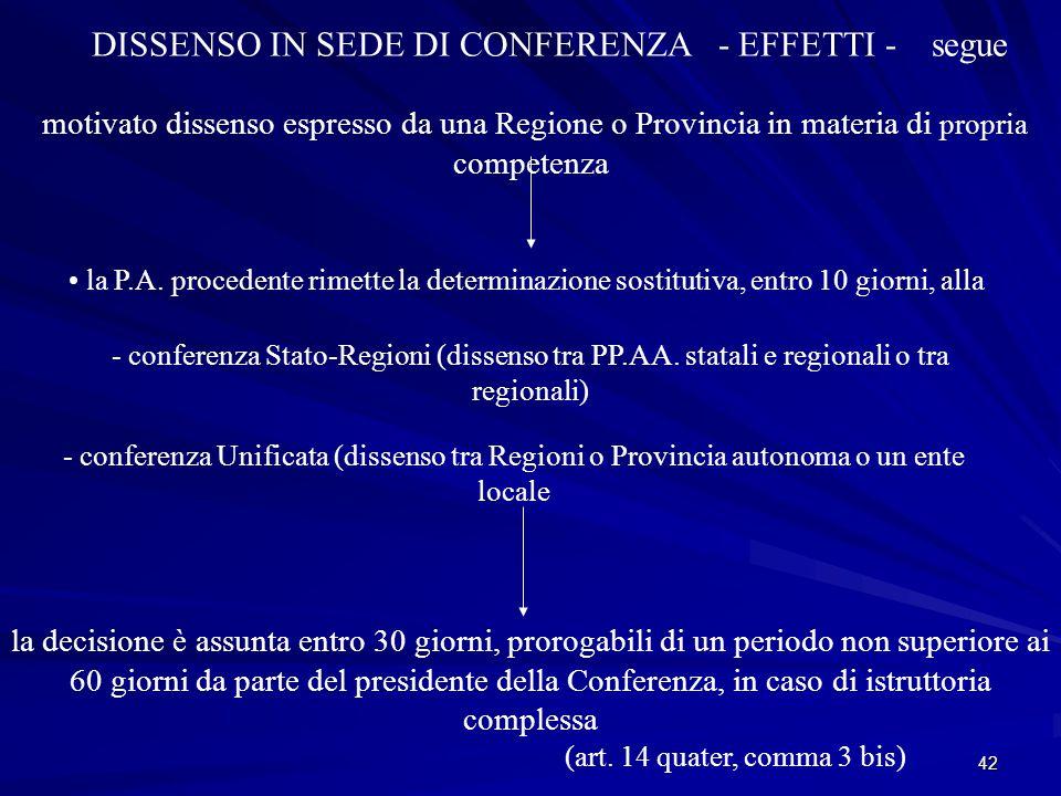 42 DISSENSO IN SEDE DI CONFERENZA - EFFETTI - segue motivato dissenso espresso da una Regione o Provincia in materia di propria competenza la P.A.