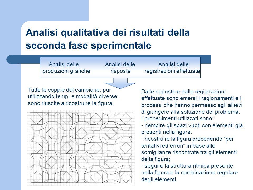 Analisi qualitativa dei risultati della seconda fase sperimentale Analisi delle Analisi delle Analisi delle produzioni grafiche risposte registrazioni