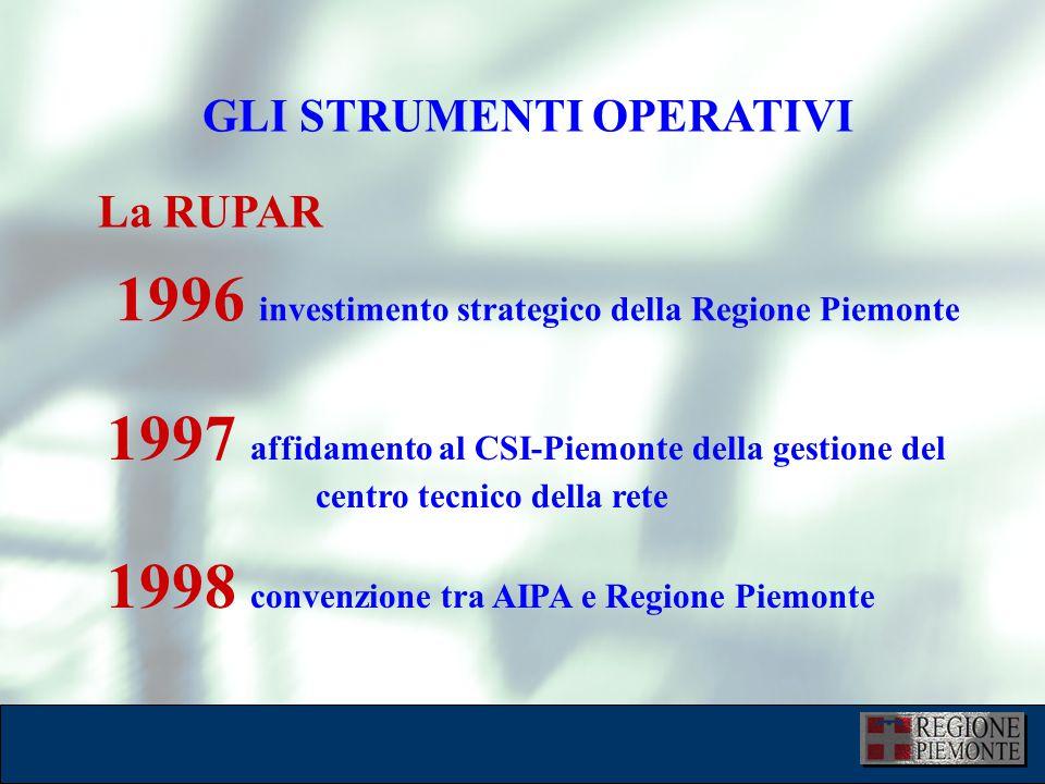 GLI STRUMENTI OPERATIVI La RUPAR 1996 investimento strategico della Regione Piemonte 1997 affidamento al CSI-Piemonte della gestione del centro tecnico della rete 1998 convenzione tra AIPA e Regione Piemonte