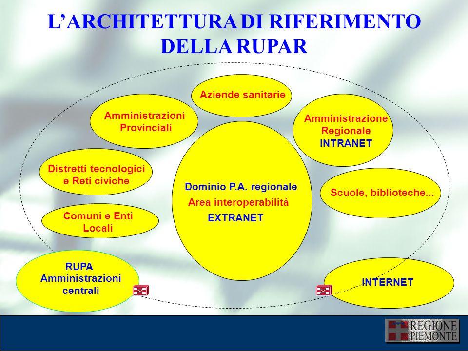 Area interoperabilità Amministrazioni centrali RUPA Aziende sanitarie Amministrazione Regionale INTRANET Scuole, biblioteche...