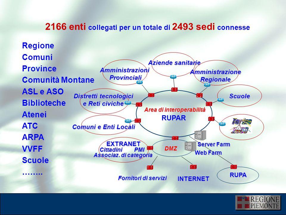 L'attuazione dell'eGovernment 10 dicembre 2001 Regione Comuni Province Comunità Montane ASL e ASO Biblioteche Atenei ATC ARPA VVFF Scuole ……..
