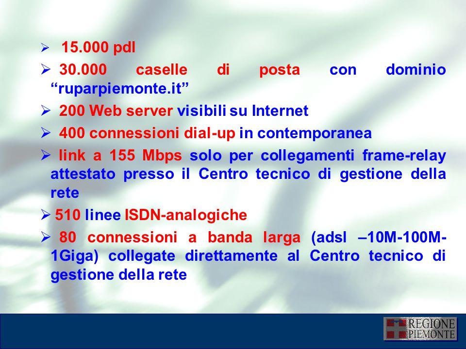 L'attuazione dell'eGovernment 10 dicembre 2001  15.000 pdl  30.000 caselle di posta con dominio ruparpiemonte.it  200 Web server visibili su Internet  400 connessioni dial-up in contemporanea  link a 155 Mbps solo per collegamenti frame-relay attestato presso il Centro tecnico di gestione della rete  510 linee ISDN-analogiche  80 connessioni a banda larga (adsl –10M-100M- 1Giga) collegate direttamente al Centro tecnico di gestione della rete