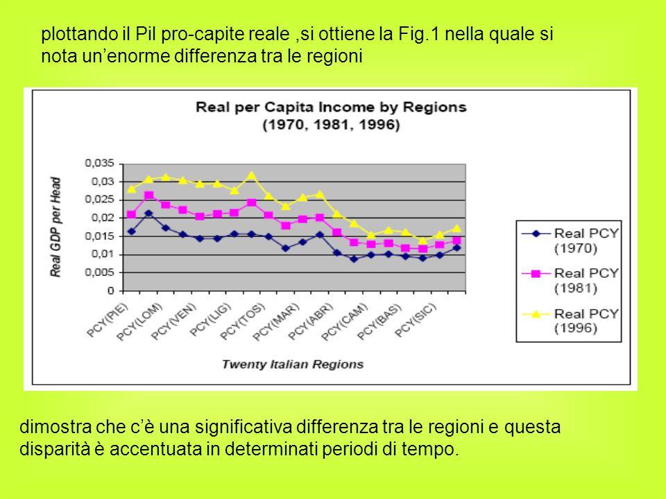 dimostra che c'è una significativa differenza tra le regioni e questa disparità è accentuata in determinati periodi di tempo. plottando il Pil pro-cap