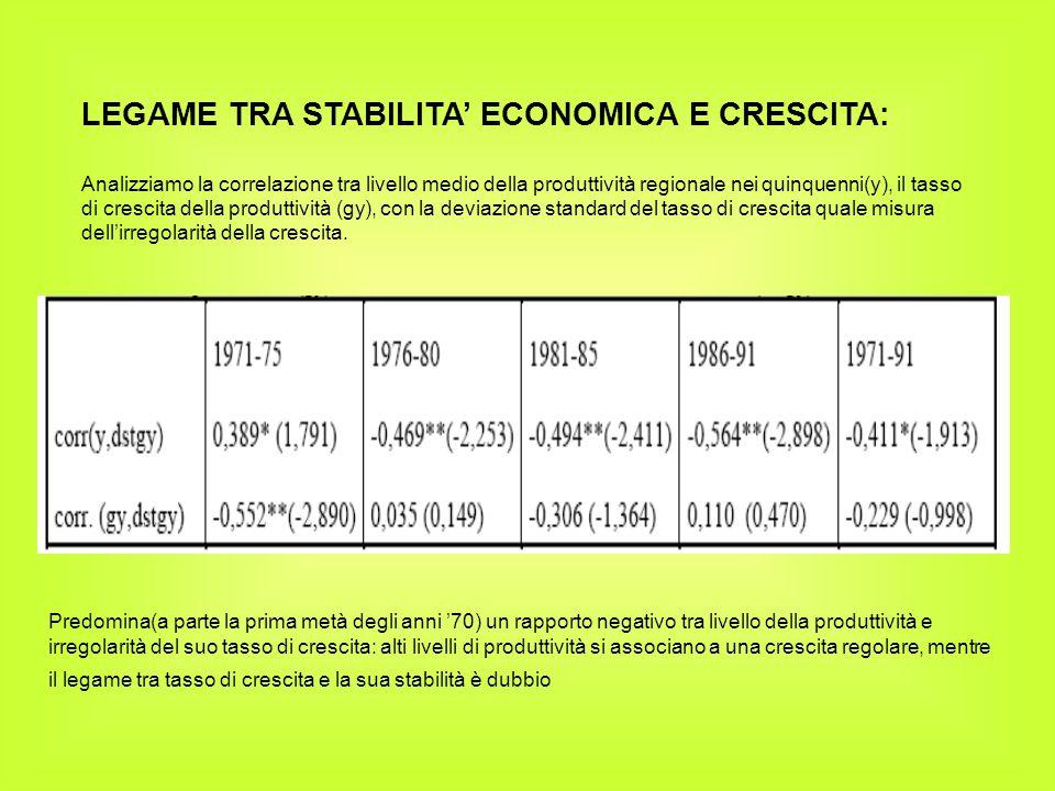 LEGAME TRA STABILITA' ECONOMICA E CRESCITA: Analizziamo la correlazione tra livello medio della produttività regionale nei quinquenni(y), il tasso di