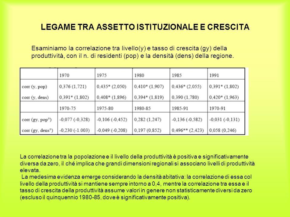 LEGAME TRA ASSETTO ISTITUZIONALE E CRESCITA Esaminiamo la correlazione tra livello(y) e tasso di crescita (gy) della produttività, con il n. di reside