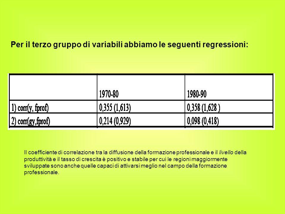 Per il terzo gruppo di variabili abbiamo le seguenti regressioni: Il coefficiente di correlazione tra la diffusione della formazione professionale e i