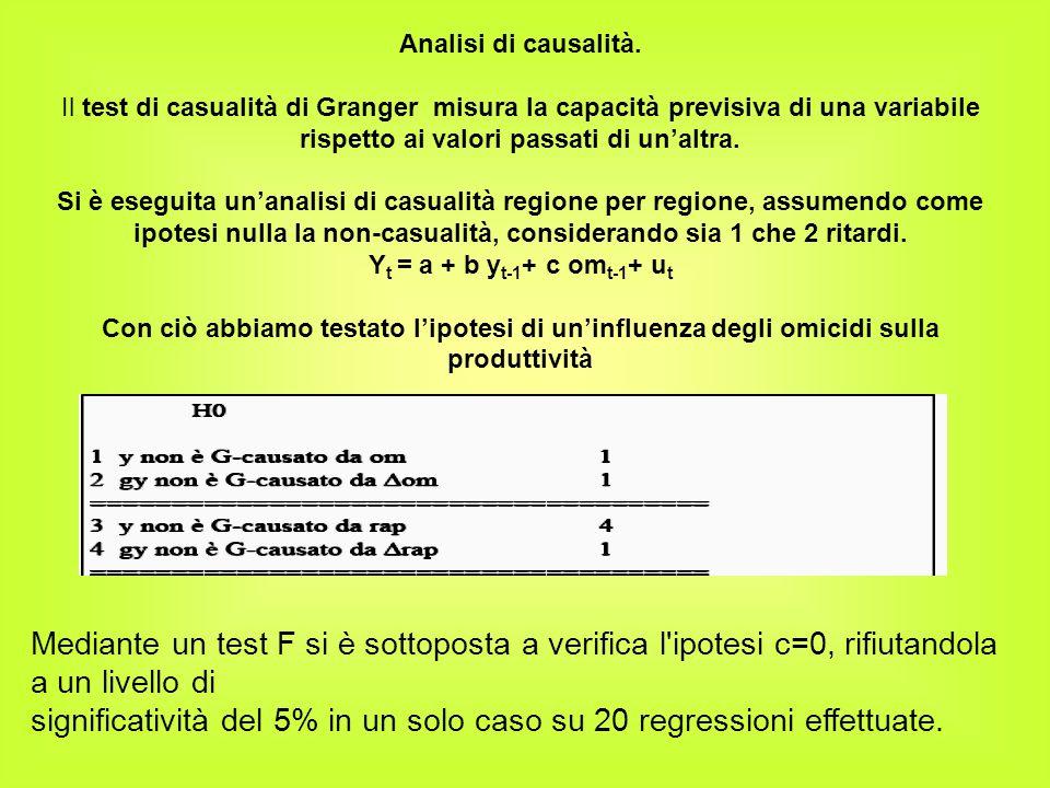 Analisi di causalità. Il test di casualità di Granger misura la capacità previsiva di una variabile rispetto ai valori passati di un'altra. Si è esegu