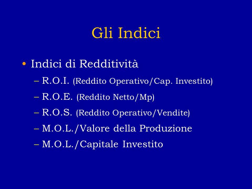 Gli Indici Indici di Redditività –R.O.I. (Reddito Operativo/Cap.
