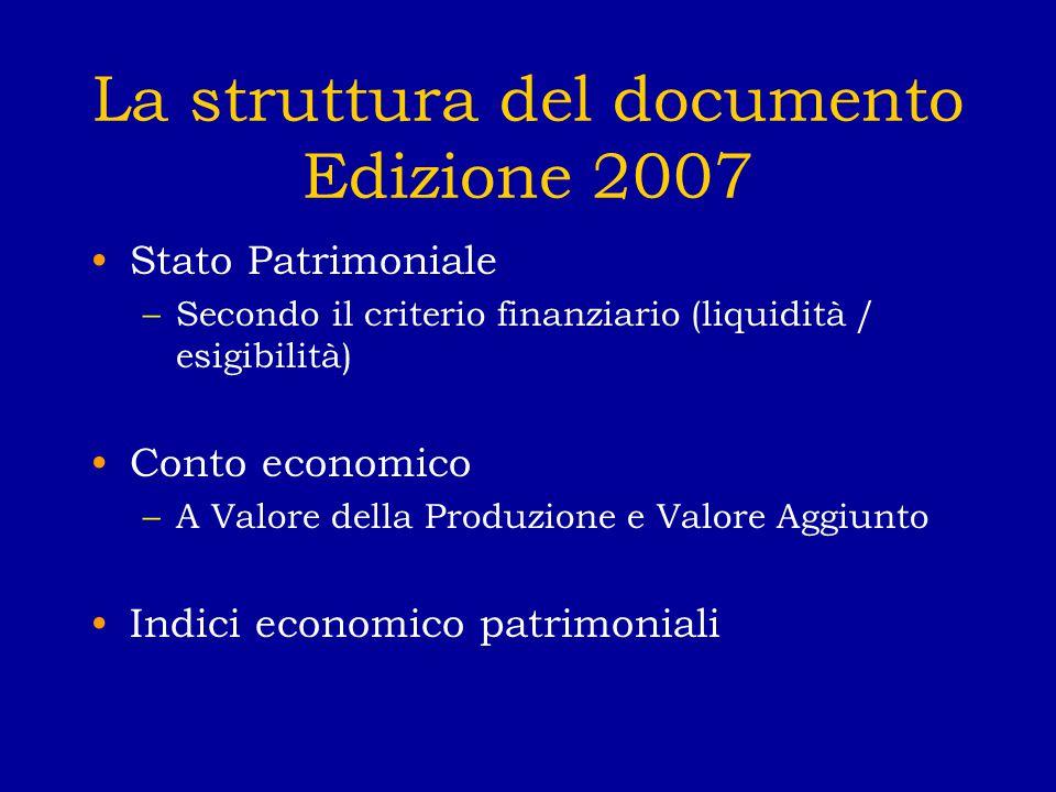 La struttura del documento Edizione 2007 Stato Patrimoniale –Secondo il criterio finanziario (liquidità / esigibilità) Conto economico –A Valore della Produzione e Valore Aggiunto Indici economico patrimoniali