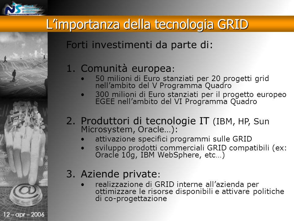 12 – apr – 2006 Forti investimenti da parte di: 1.Comunità europea : 50 milioni di Euro stanziati per 20 progetti grid nell'ambito del V Programma Quadro 300 milioni di Euro stanziati per il progetto europeo EGEE nell'ambito del VI Programma Quadro 2.Produttori di tecnologie IT (IBM, HP, Sun Microsystem, Oracle…): attivazione specifici programmi sulle GRID sviluppo prodotti commerciali GRID compatibili (ex: Oracle 10g, IBM WebSphere, etc…) 3.Aziende private : realizzazione di GRID interne all'azienda per ottimizzare le risorse disponibili e attivare politiche di co-progettazione L'importanza della tecnologia GRID