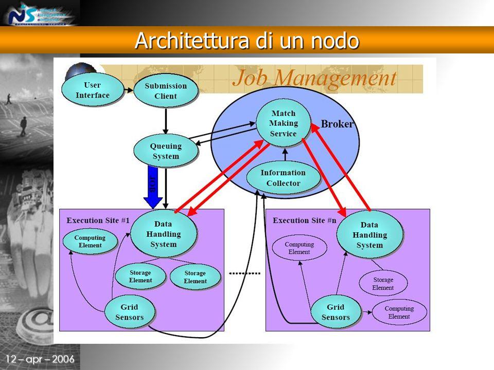 12 – apr – 2006 Architettura di un nodo