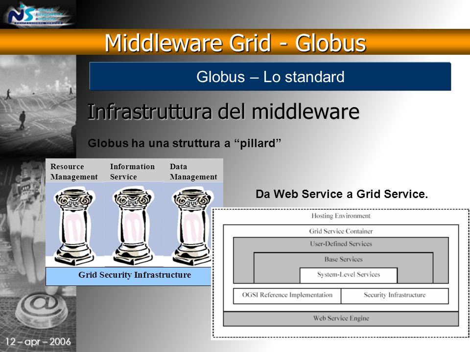 12 – apr – 2006 Infrastruttura del middleware Globus ha una struttura a pillard Da Web Service a Grid Service.