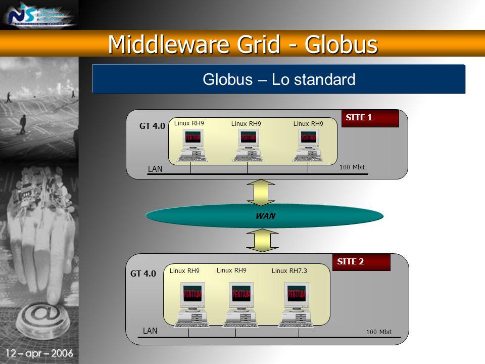 12 – apr – 2006 LAN Linux RH7.3 SITE 2 GT 4.0 100 Mbit Linux RH9 WAN LAN Linux RH9 SITE 1 GT 4.0 100 Mbit Linux RH9 Middleware Grid - Globus Globus – Lo standard