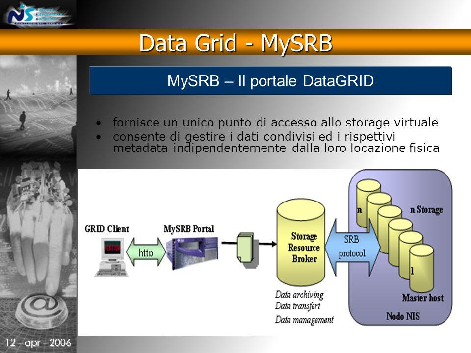12 – apr – 2006 fornisce un unico punto di accesso allo storage virtuale consente di gestire i dati condivisi ed i rispettivi metadata indipendentemente dalla loro locazione fisica Data Grid - MySRB MySRB – Il portale DataGRID