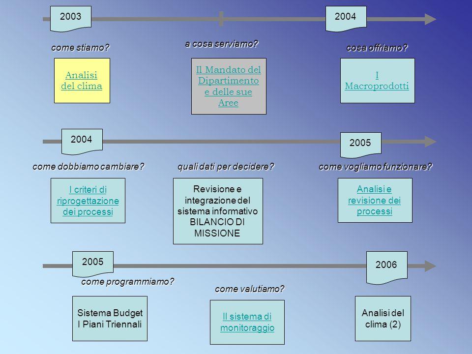 quali dati per decidere? Revisione e integrazione del sistema informativo BILANCIO DI MISSIONE 2003 come stiamo? Analisi del clima 2004 a cosa serviam