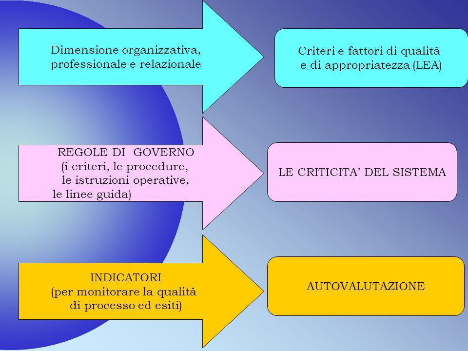 Dimensione organizzativa, professionale e relazionale REGOLE DI GOVERNO (i criteri, le procedure, le istruzioni operative, le linee guida) INDICATORI