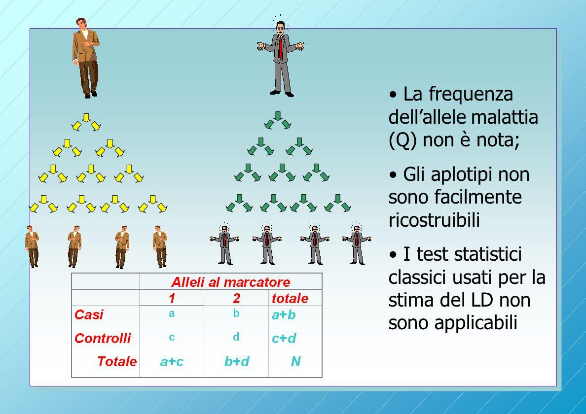 La frequenza dell'allele malattia (Q) non è nota; Gli aplotipi non sono facilmente ricostruibili I test statistici classici usati per la stima del LD non sono applicabili