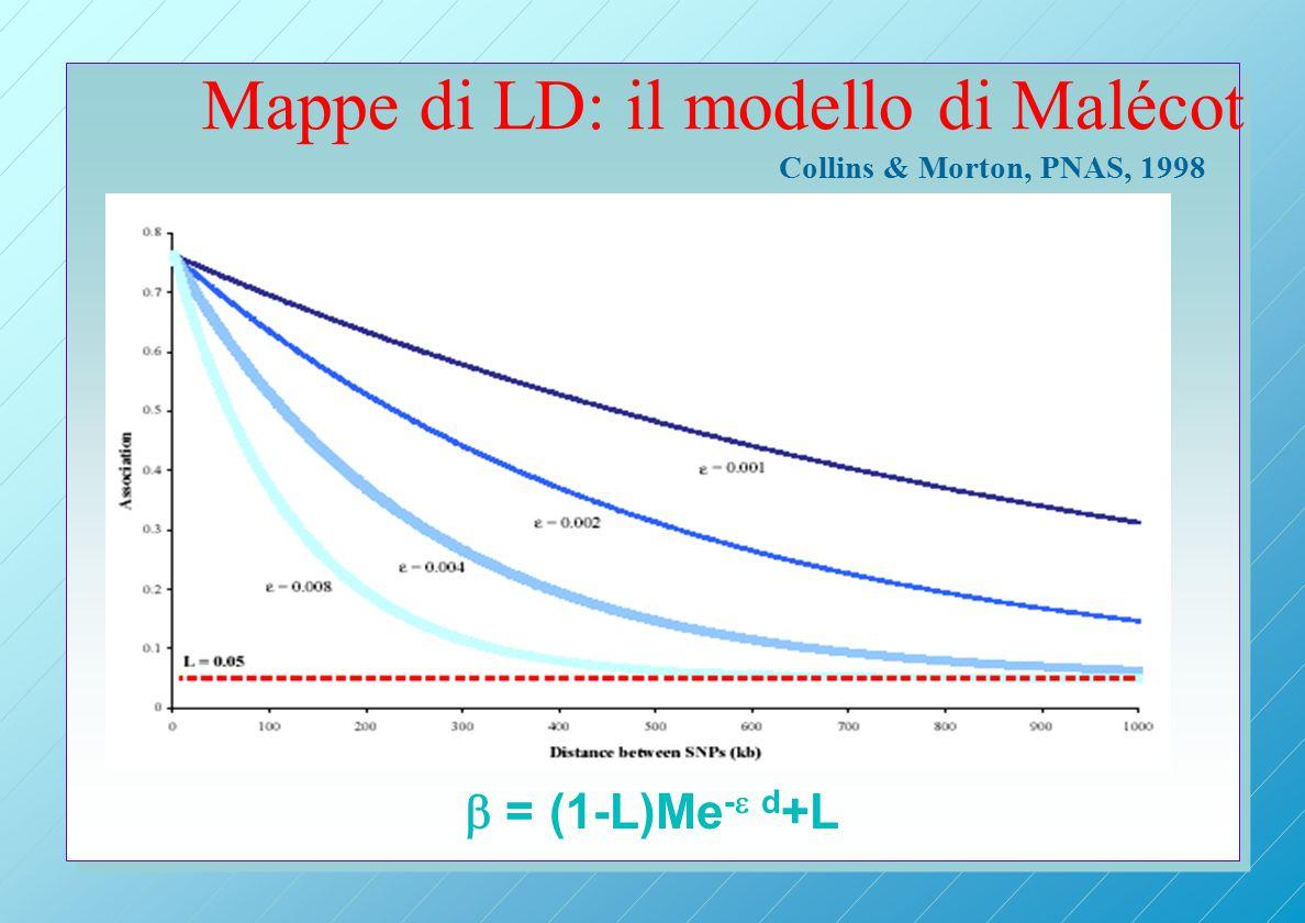Mappe di LD: il modello di Malécot  = (1-L)Me -  d +L Collins & Morton, PNAS, 1998