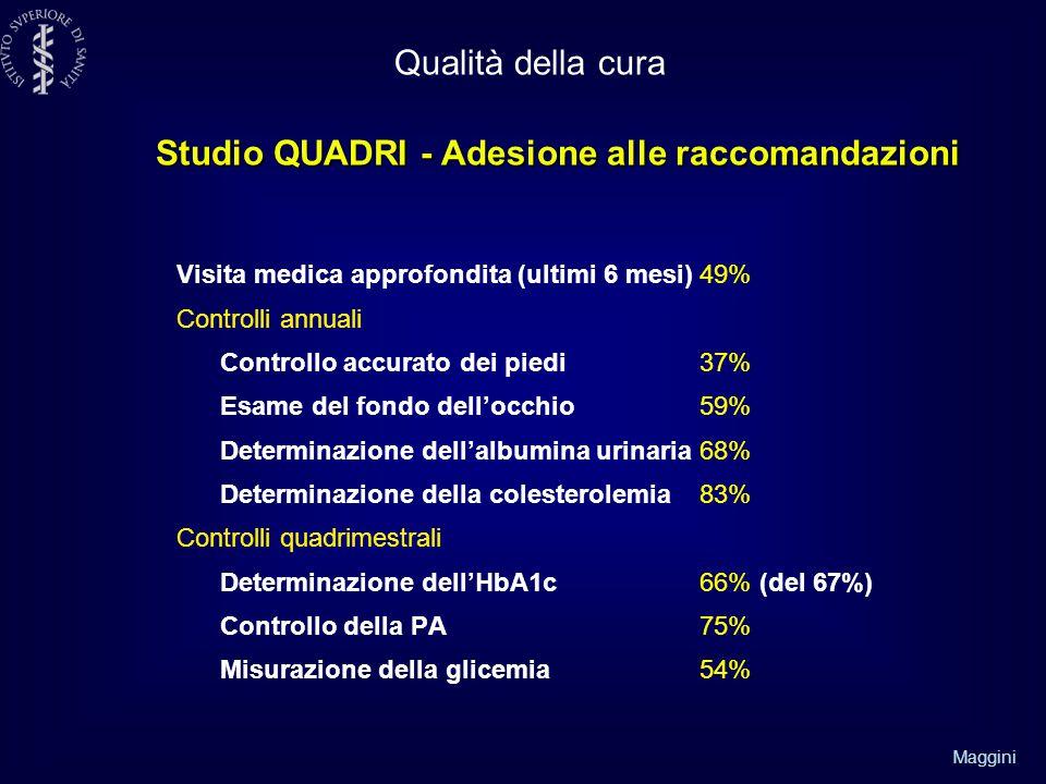 Maggini Visita medica approfondita (ultimi 6 mesi)49% Controlli annuali Controllo accurato dei piedi37% Esame del fondo dell'occhio 59% Determinazione dell'albumina urinaria68% Determinazione della colesterolemia83% Controlli quadrimestrali Determinazione dell'HbA1c 66% (del 67%) Controllo della PA 75% Misurazione della glicemia 54% Studio QUADRI - Adesione alle raccomandazioni Qualità della cura