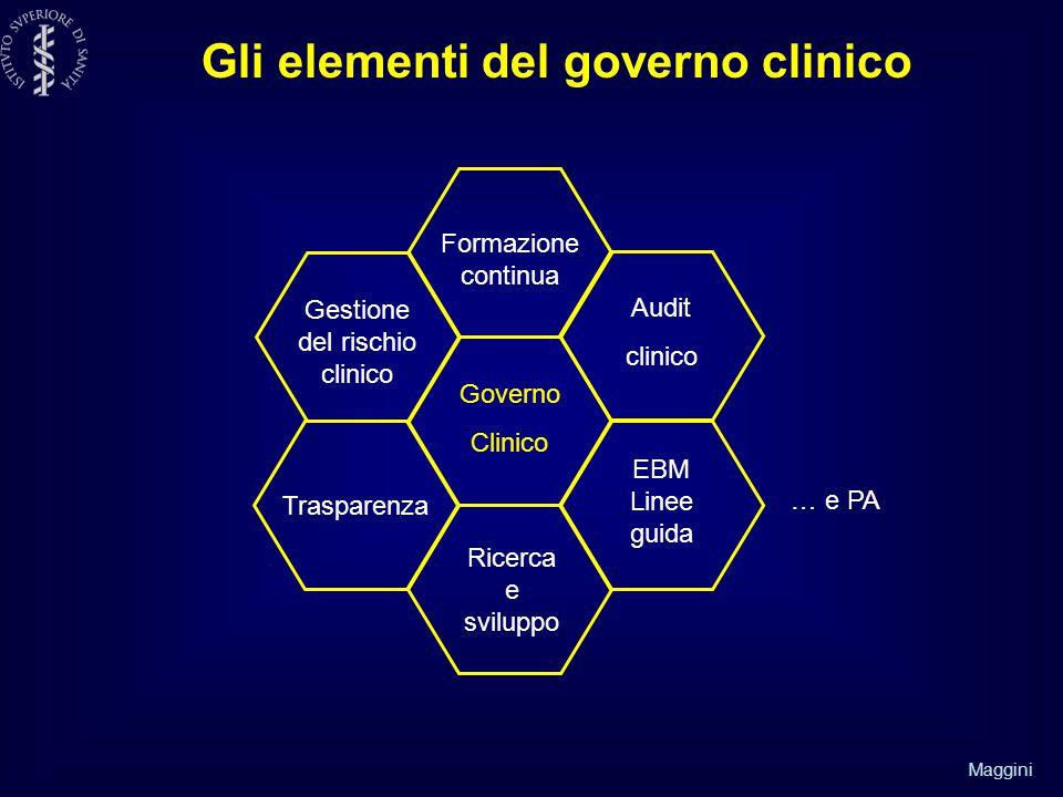 Maggini Gli elementi del governo clinico Formazione continua Audit clinico Governo Clinico Gestione del rischio clinico Ricerca e sviluppo Trasparenza EBM Linee guida … e PA