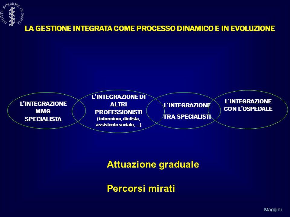 Maggini LA GESTIONE INTEGRATA COME PROCESSO DINAMICO E IN EVOLUZIONE L'INTEGRAZIONE MMG SPECIALISTA L'INTEGRAZIONE DI ALTRI PROFESSIONISTI (infermiere, dietista, assistente sociale, …) L'INTEGRAZIONE TRA SPECIALISTI L'INTEGRAZIONE CON L'OSPEDALE Attuazione graduale Percorsi mirati