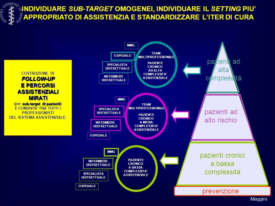 Maggini INDIVIDUARE SUB-TARGET OMOGENEI, INDIVIDUARE IL SETTING PIU' APPROPRIATO DI ASSISTENZIA E STANDARDIZZARE L'ITER DI CURA FOLLOW-UP E PERCORSI ASSISTENZIALI MIRATI sub-target di pazienti COSTRUZIONE DI FOLLOW-UP E PERCORSI ASSISTENZIALI MIRATI (per sub-target di pazienti) E CONDIVISI TRA TUTTI I PROFESSIONISTI DEL SISTEMA ASSISTENZIALE.