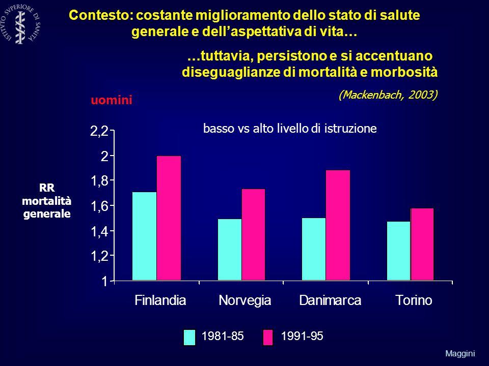 Maggini Contesto: costante miglioramento dello stato di salute generale e dell'aspettativa di vita… …tuttavia, persistono e si accentuano diseguaglianze di mortalità e morbosità 1981-851991-95 1 1,2 1,4 1,6 1,8 2 2,2 FinlandiaNorvegiaDanimarcaTorino basso vs alto livello di istruzione (Mackenbach, 2003) RR mortalità generale uomini