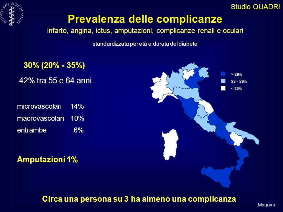 Maggini UOMINI - Occupati vs non occupati OR di avere una complicanza: 1,4 (IC 95%1,1-1,8) OR di ospedalizzazione: 1,3 (IC 95%1,0-1,7) DONNE - Basso vs alto livello di istruzione OR di avere una complicanza: 2,0 (IC 95%1,5-2,7) Studio QUADRI