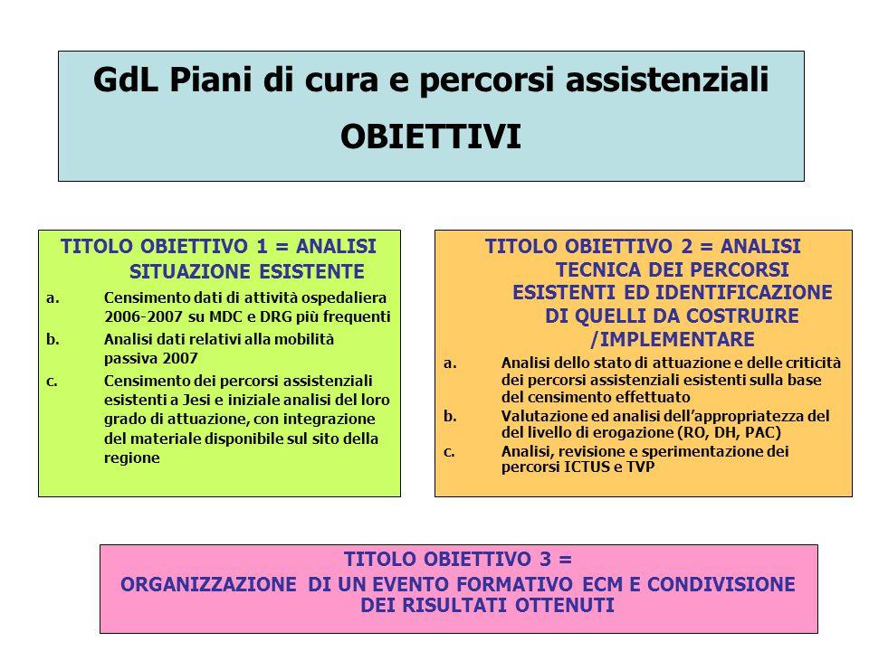 OBIETTIVO 1 ANALISI DELLE RISORSE, FATTIBILITA' E INTERAZIONI Elenco degli altri gruppi di lavoro con i quali interagire  AREA ORGANIZZAZIONE (GDL emergenza e urgenza, GDL attività clinica)  AREA INTERATTIVITA' (GDL MMG e PLS, GDL continuità assistenziale)  AREA AFFIDABILITA' E CREDIBILITA' (GDL qualità, GDL rischio clinico)  AREA FORMAZIONE (GDL strategie formative) Questo obiettivo si ritiene portato a termine.