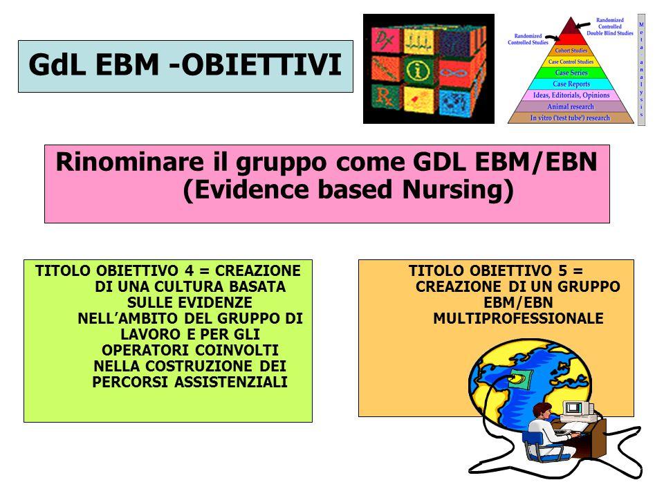 TEMPOGRAMMA AREA APPROPRIATEZZA 2008 GIUGNOLUGLIOAGOSTOSETTEMBREOTTOBRENOVEMBREDICEMBRE GDL PROFILI Obiettivo 1 GDL PROFILI Obiettivo 2 GDL PROFILI Obiettivo 3 GDL EBM/EBN Obiettivo 1 GDL EBM/EBN Obiettivo 2 E poi il 2009………