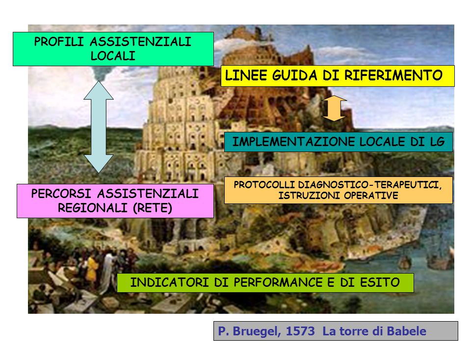 DEFINIZIONE DI APPPRIATEZZA DELL'INTERVENTO IN MEDICINA ''The extent to which a particular procedure, treatment, test or service is effective, clearly indicated, not excessive, adequate in quantity, and provided in the inpatient, outpatient, home or other setting, best suited to the patient's needs'' Standards for Laboratory Accreditation, 1996 edition