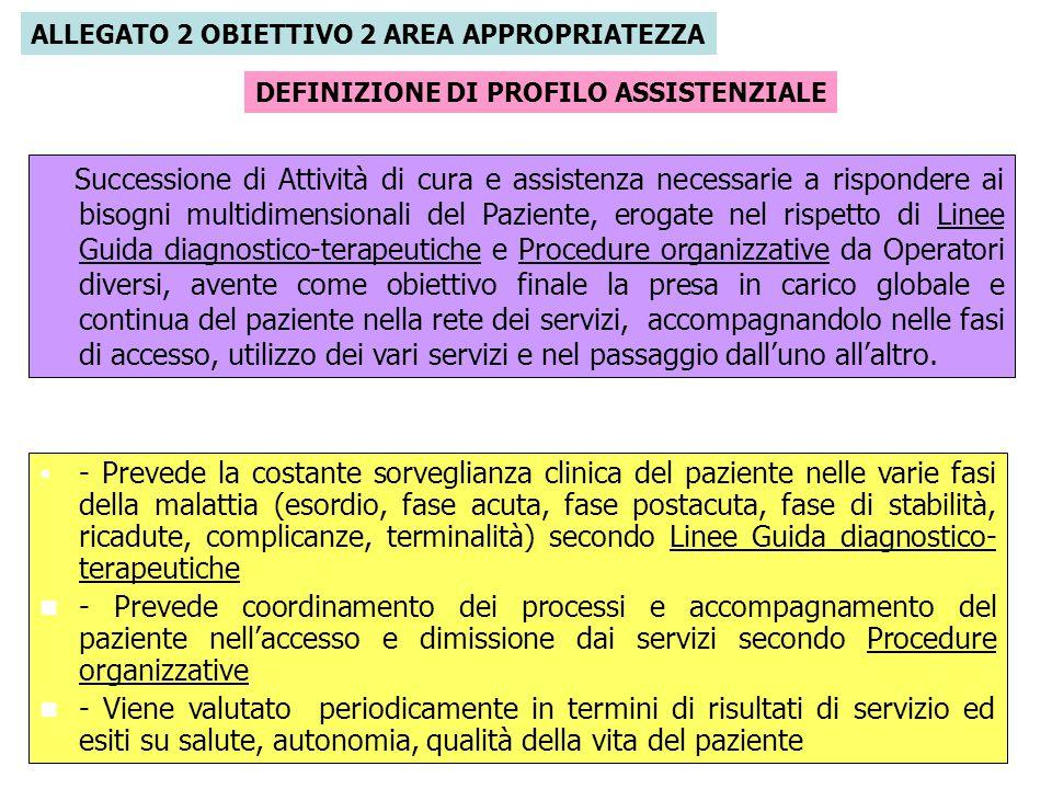 GDL Piani di cura e percorsi assistenziali: OBIETTIVO 1 Censimento dati di attività ospedaliera, MDC e DRG più frequenti 2006-2007 ANNORICOVERI RICOVERI ORD DRG MEDICI DRG CHIRDH 200615.80511.6715.6206.0512.697 2007 14.86412.1558.062 6.593 2.709 RICOVERO ORDINARIOMDC LE PRIME MDC 2006 rappresentano l 81,3% dei ricoveri ordinariN° casi % su dimissi oniGG degenza totale 11.6718 malattie e disturbi del sistema muscolo- scheletrico e del tessuto connnettivo1.59413,713.555 5malattie e disturbi dell apparato circolatorio1.28611,07.423 14gravidanza, parto e puerperio1.22010,55.123 4malattie e disturbi dell apparato respiratorio1.1529,911.483 6malattie e disturbi dell apparato digerente1.0318,88.783 15malattie e disturbi del periodo neonatale9187,94.126 1malattie e disturbi del sistema nervoso8727,58.401 11malattie e disturbi del rene e delle vie urinarie5314,53.847