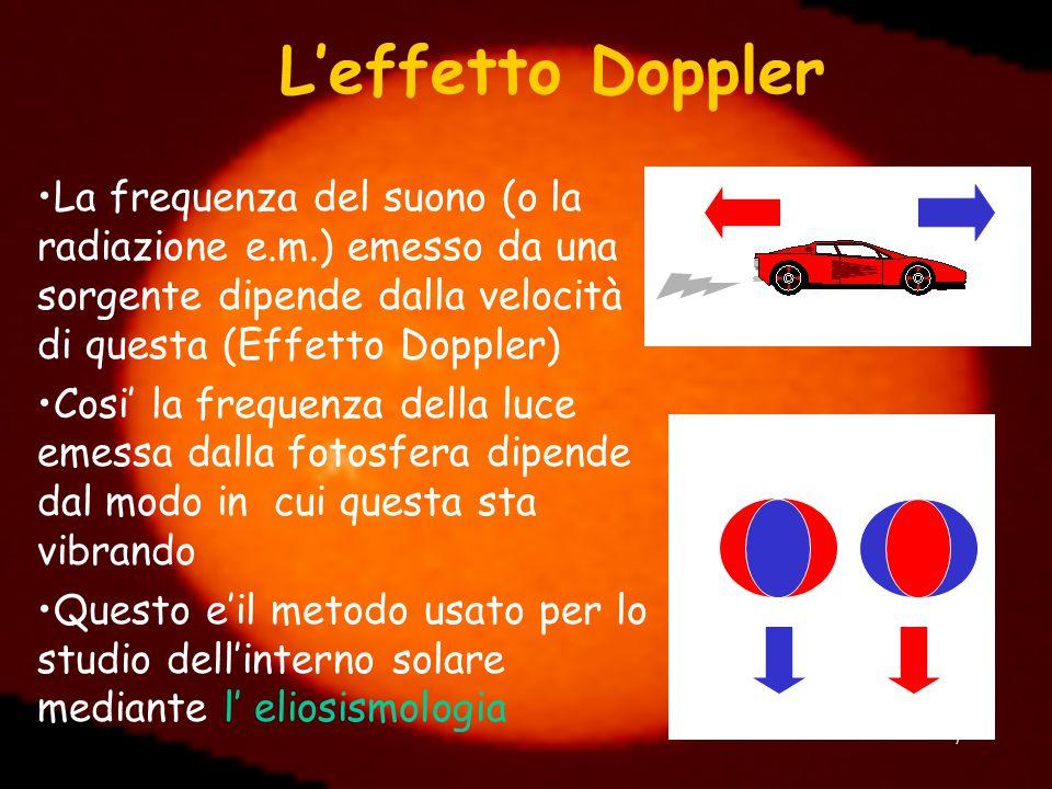 7 L'effetto Doppler La frequenza del suono (o la radiazione e.m.) emesso da una sorgente dipende dalla velocità di questa (Effetto Doppler) Cosi' la f