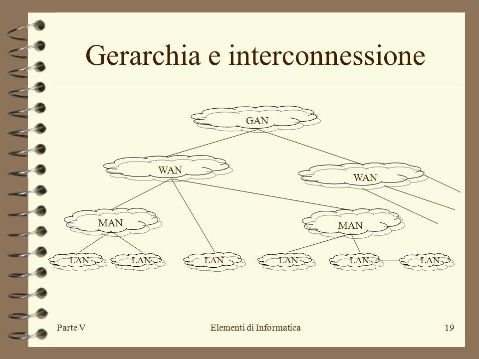 Parte VElementi di Informatica19 Gerarchia e interconnessione WAN MAN LAN WAN GAN
