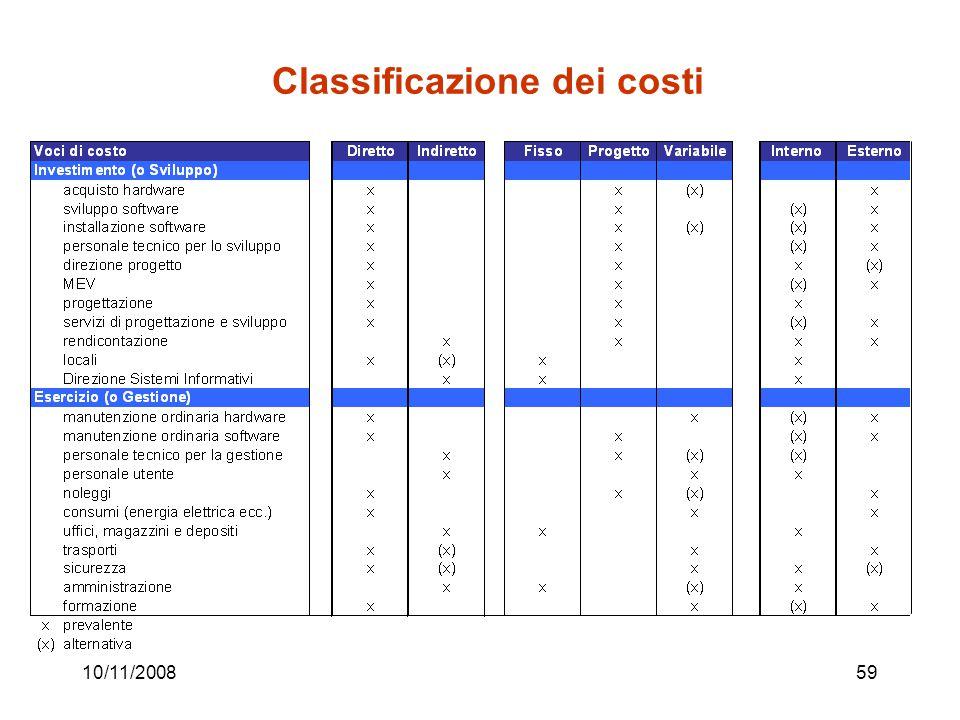 10/11/200859 Classificazione dei costi