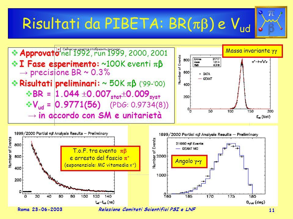 Roma 23-06-2003 Relazione Comitati Scientifici PSI e LNF 11 Risultati da PIBETA: BR(  ) e V ud  Approvato  Approvato nel 1992, run 1999, 2000, 2001  I Fase esperimento:  I Fase esperimento: ~100K eventi  β → precisione BR ~ 0.3%  Risultati preliminari:  Risultati preliminari: ~ 50K  β ('99-'00)  BR = 1.044  0.007 stat  0.009 syst  V ud = 0.9771(56) (PDG: 0.9734(8)) i → in accordo con SM e unitarietà  Approvato  Approvato nel 1992, run 1999, 2000, 2001  I Fase esperimento:  I Fase esperimento: ~100K eventi  β → precisione BR ~ 0.3%  Risultati preliminari:  Risultati preliminari: ~ 50K  β ('99-'00)  BR = 1.044  0.007 stat  0.009 syst  V ud = 0.9771(56) (PDG: 0.9734(8)) i → in accordo con SM e unitarietà Massa invariante  T.o.F.