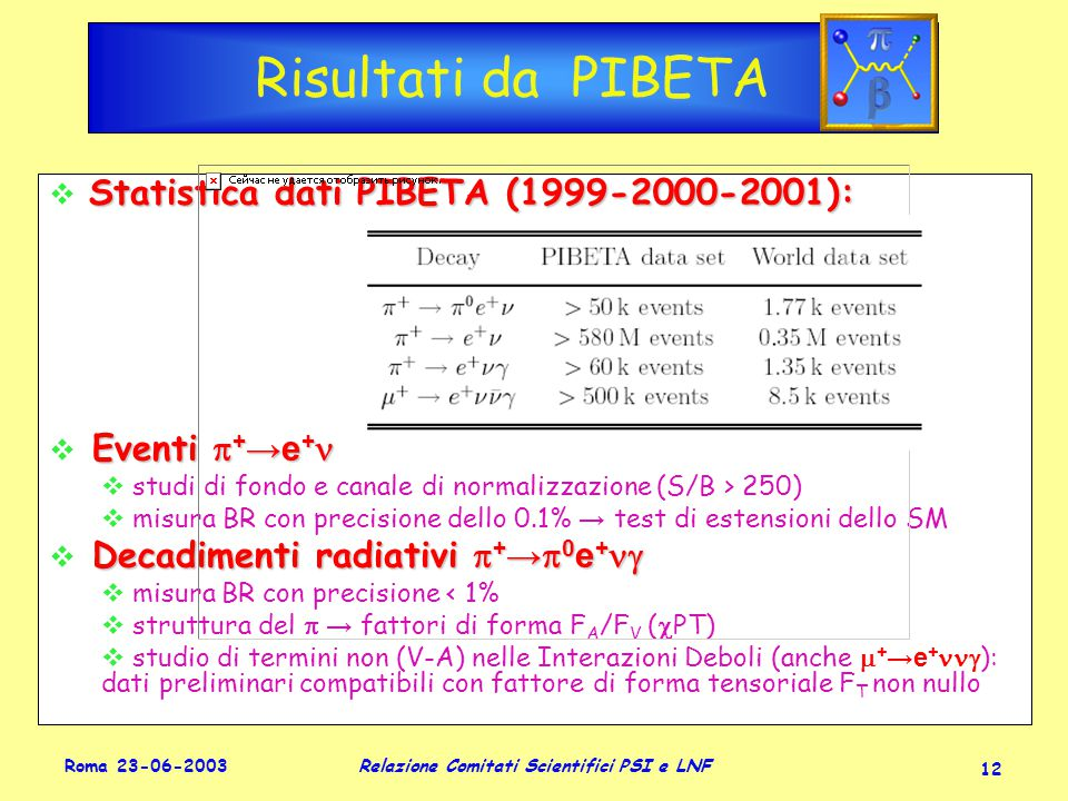 Roma 23-06-2003 Relazione Comitati Scientifici PSI e LNF 12 Risultati da PIBETA Statistica dati PIBETA (1999-2000-2001):  Statistica dati PIBETA (1999-2000-2001): Eventi  + →e +  Eventi  + →e +  studi di fondo e canale di normalizzazione (S/B > 250)  misura BR con precisione dello 0.1% → test di estensioni dello SM Decadimenti radiativi  + →  0 e +   Decadimenti radiativi  + →  0 e +   misura BR con precisione < 1%  struttura del  → fattori di forma F A /F V (  PT)  studio di termini non (V-A) nelle Interazioni Deboli (anche  + →e +  ): dati preliminari compatibili con fattore di forma tensoriale F T non nullo Statistica dati PIBETA (1999-2000-2001):  Statistica dati PIBETA (1999-2000-2001): Eventi  + →e +  Eventi  + →e +  studi di fondo e canale di normalizzazione (S/B > 250)  misura BR con precisione dello 0.1% → test di estensioni dello SM Decadimenti radiativi  + →  0 e +   Decadimenti radiativi  + →  0 e +   misura BR con precisione < 1%  struttura del  → fattori di forma F A /F V (  PT)  studio di termini non (V-A) nelle Interazioni Deboli (anche  + →e +  ): dati preliminari compatibili con fattore di forma tensoriale F T non nullo