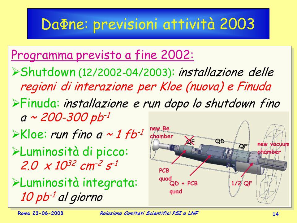 Roma 23-06-2003 Relazione Comitati Scientifici PSI e LNF 14 Da Φ ne: previsioni attività 2003 Programma previsto a fine 2002:  Shutdown (12/2002-04/2003) : installazione delle regioni di interazione per Kloe (nuova) e Finuda  Finuda: installazione e run dopo lo shutdown fino a ~ 200-300 pb -1  Kloe: run fino a ~ 1 fb -1  Luminosità di picco: 2.0 x 10 32 cm -2 s -1  Luminosità integrata: ≥ 10 pb -1 al giorno Programma previsto a fine 2002:  Shutdown (12/2002-04/2003) : installazione delle regioni di interazione per Kloe (nuova) e Finuda  Finuda: installazione e run dopo lo shutdown fino a ~ 200-300 pb -1  Kloe: run fino a ~ 1 fb -1  Luminosità di picco: 2.0 x 10 32 cm -2 s -1  Luminosità integrata: ≥ 10 pb -1 al giorno