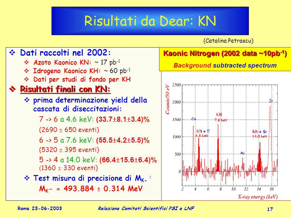 Roma 23-06-2003 Relazione Comitati Scientifici PSI e LNF 17 Risultati da Dear: KN  Dati raccolti nel 2002:  Azoto Kaonico KN: ~ 17 pb -1  Idrogeno Kaonico KH: ~ 60 pb -1  Dati per studi di fondo per KH  Risultati finali con KN:  prima determinazione yield della cascata di diseccitazioni: 7 -> 6 a 4.6 keV: (33.7  8.1  3.4)% (2690  650 eventi) 6 -> 5 a 7.6 keV: (55.5  4.2  5.5)% (5320  395 eventi) 5 -> 4 a 14.0 keV: (66.4  15.6  6.4)% ( 1360  330 eventi)  Test misura di precisione di M K- : M K - = 493.884  0.314 MeV  Dati raccolti nel 2002:  Azoto Kaonico KN: ~ 17 pb -1  Idrogeno Kaonico KH: ~ 60 pb -1  Dati per studi di fondo per KH  Risultati finali con KN:  prima determinazione yield della cascata di diseccitazioni: 7 -> 6 a 4.6 keV: (33.7  8.1  3.4)% (2690  650 eventi) 6 -> 5 a 7.6 keV: (55.5  4.2  5.5)% (5320  395 eventi) 5 -> 4 a 14.0 keV: (66.4  15.6  6.4)% ( 1360  330 eventi)  Test misura di precisione di M K- : M K - = 493.884  0.314 MeV (Catalina Petrascu) Kaonic Nitrogen (2002 data ~10pb -1 ) Background subtracted spectrum