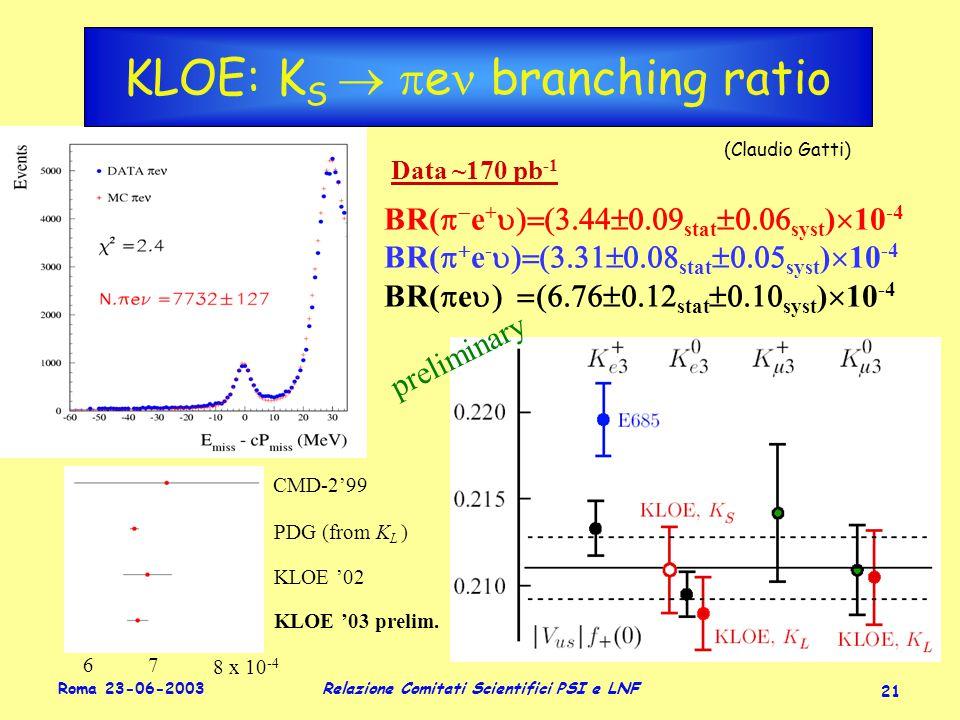 Roma 23-06-2003 Relazione Comitati Scientifici PSI e LNF 21 BR(   e +  stat  syst )  10 -4 BR(   e -  stat  syst )  10 -4 BR(  e  stat  syst )  10 -4 Data ~170 pb -1 KLOE: K S   e branching ratio preliminary 6 7 8 x 10 - 4 CMD-2'99 PDG (from K L ) KLOE '02 KLOE '03 prelim.