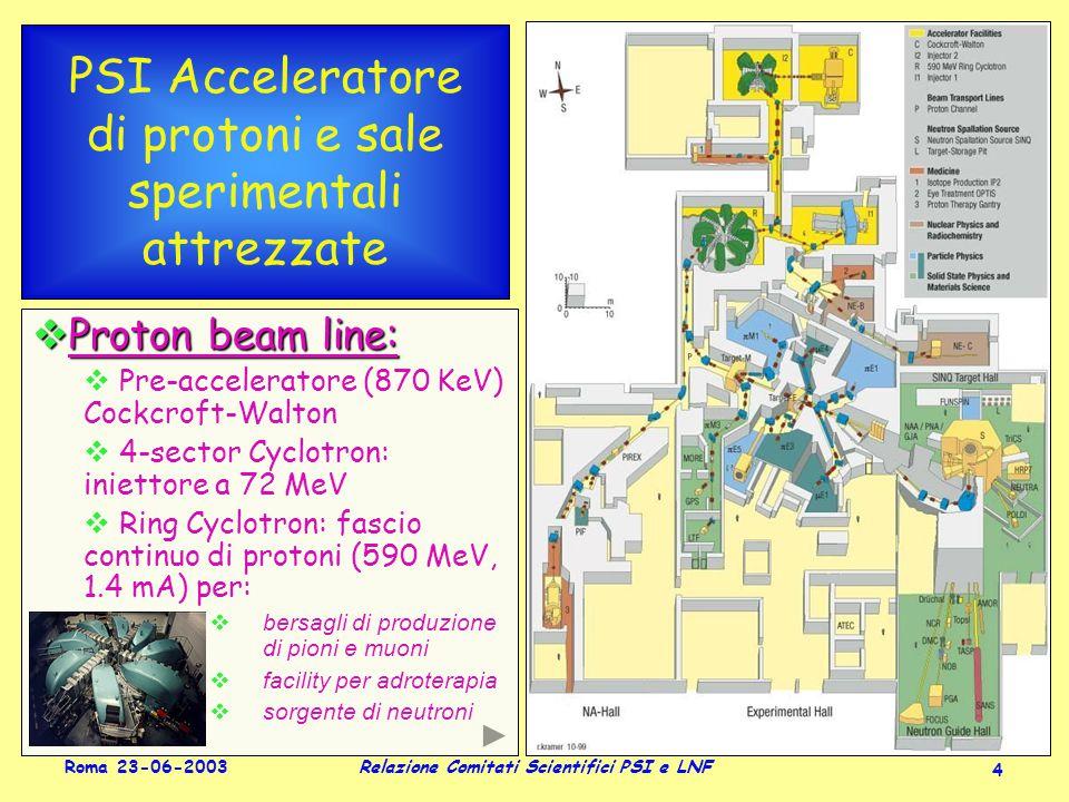 Roma 23-06-2003 Relazione Comitati Scientifici PSI e LNF 4 PSI Acceleratore di protoni e sale sperimentali attrezzate  Proton beam line:  Pre-acceleratore (870 KeV) Cockcroft-Walton  4-sector Cyclotron: iniettore a 72 MeV  Ring Cyclotron: fascio continuo di protoni (590 MeV, 1.4 mA) per:  bersagli di produzione di pioni e muoni  facility per adroterapia  sorgente di neutroni  Proton beam line:  Pre-acceleratore (870 KeV) Cockcroft-Walton  4-sector Cyclotron: iniettore a 72 MeV  Ring Cyclotron: fascio continuo di protoni (590 MeV, 1.4 mA) per:  bersagli di produzione di pioni e muoni  facility per adroterapia  sorgente di neutroni