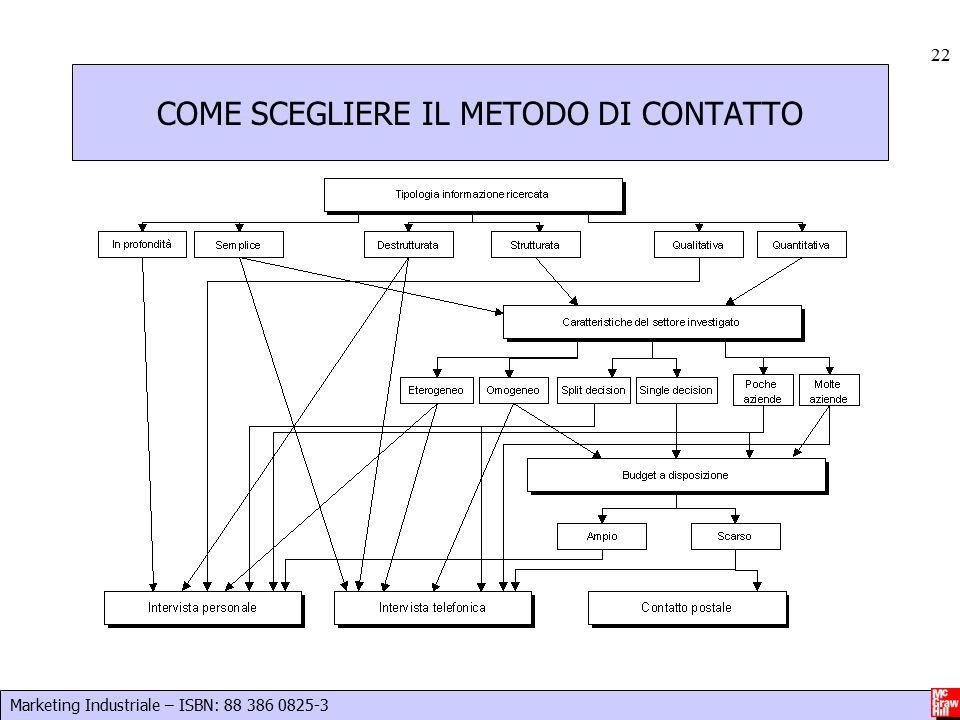 Marketing Industriale – ISBN: 88 386 0825-3 22 COME SCEGLIERE IL METODO DI CONTATTO