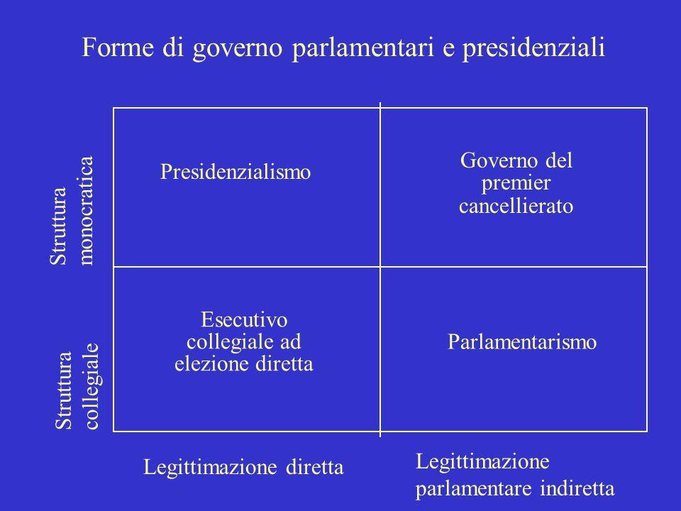 3 Il governo: gli antecendenti storici Processo di accentramento Responsabilità collettiva del governo Doppia responsabilità dovuta al dualismo monarc