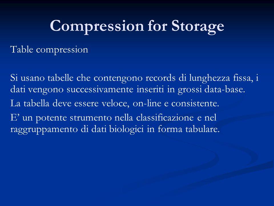 Compression for Storage Table compression Si usano tabelle che contengono records di lunghezza fissa, i dati vengono successivamente inseriti in grossi data-base.